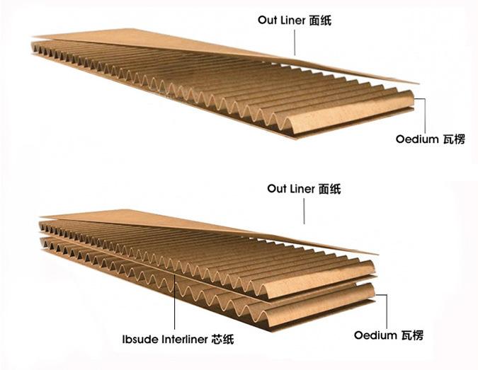 高档家电纸箱包装全套解决方案  重型纸箱概念已经进入中国有几年了,相信大家日常网购收货时就有体现。确实,高强度重型瓦楞纸板作为以纸代木包装材料,在工业产品的各类包装中市场占有率一直很高,由于它生产技术成熟,设备配套,产品重量轻、成本低、绿色环保,尺寸、规格变更容易,外观可进行高质量的印刷,回收后能作为可再生资源等原因,因此使用范围越来越广,主要使用领域是家电、自行车、电动车、摩托车、医疗器械、电机、金属配件等机电产品,其次是家具、民用品和特殊工业制品等。目前在中国国内销售的家电、自行车、电动车、摩托车等机